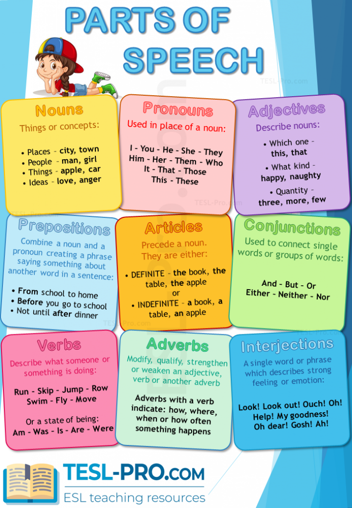 Parts of Speech ESL Poster to Print out for the Classroom