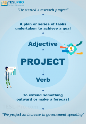 """Project"" adjective and verb poster"