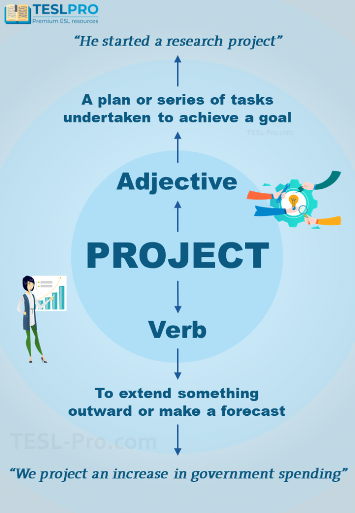 """Project"" adjective and verb poster."